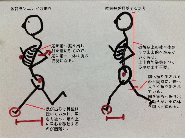 ランニングフォーム 東京 体玄塾