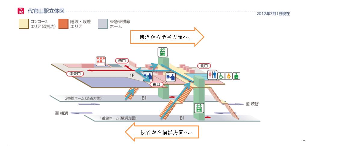 東急東横線「代官山駅」東口出口から徒歩2分