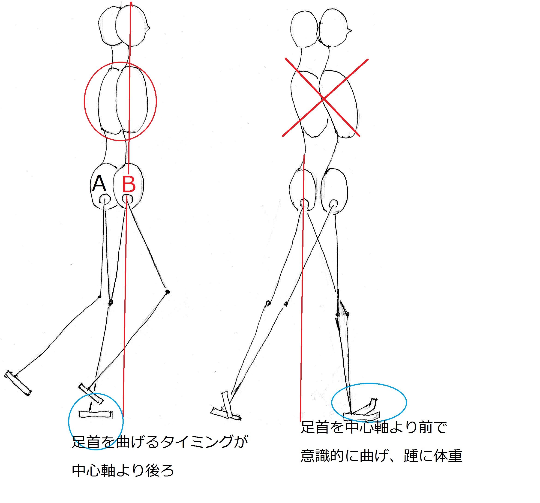 重心移動には良い姿勢が不可欠